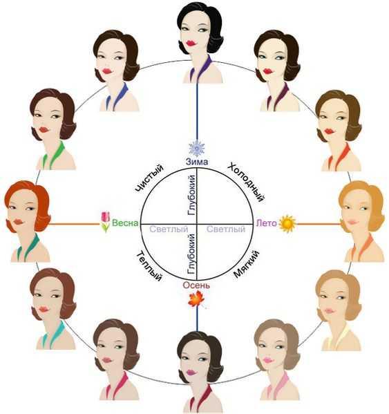 цветотипирование внешности: бесполезная  услуга или необходимость стильного образа?