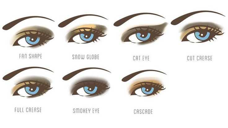 Как подобрать макияж для глаз: советы и хитрости визажистов